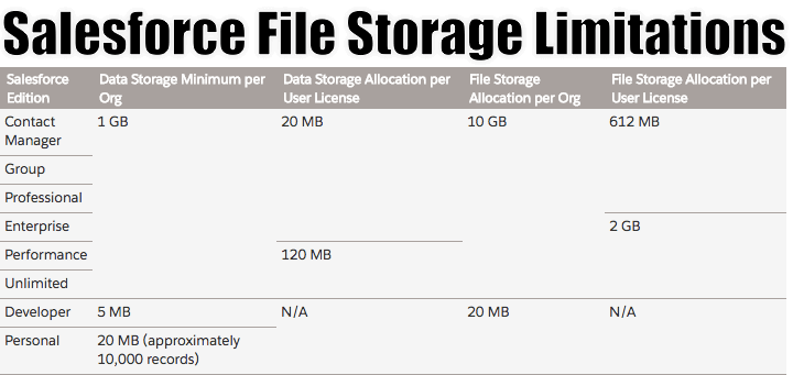 3 Problems Droplr Resolves with Storage Limitations