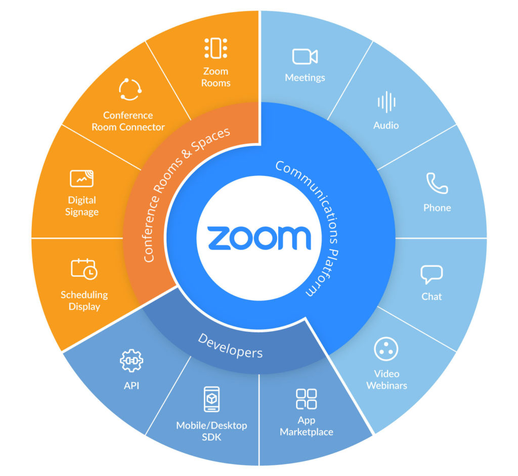 zoom features