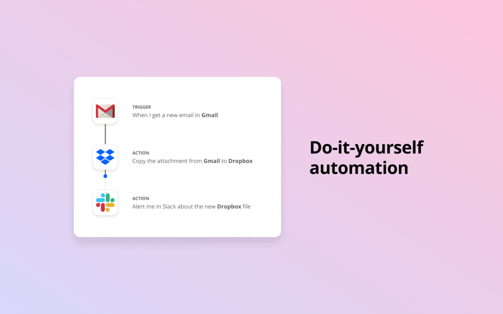 do-it-yourself automation with zapier in slack