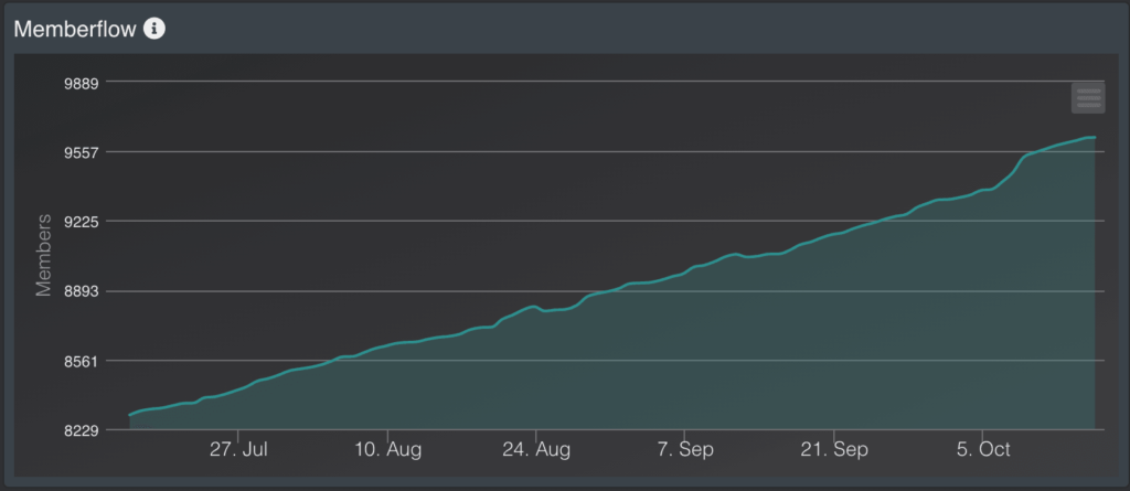 server stats Discord bot